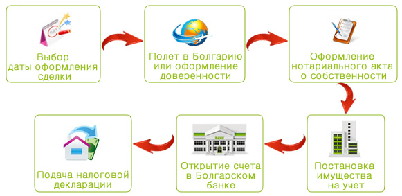 Краткая схема оформления недвижимости в собственность.